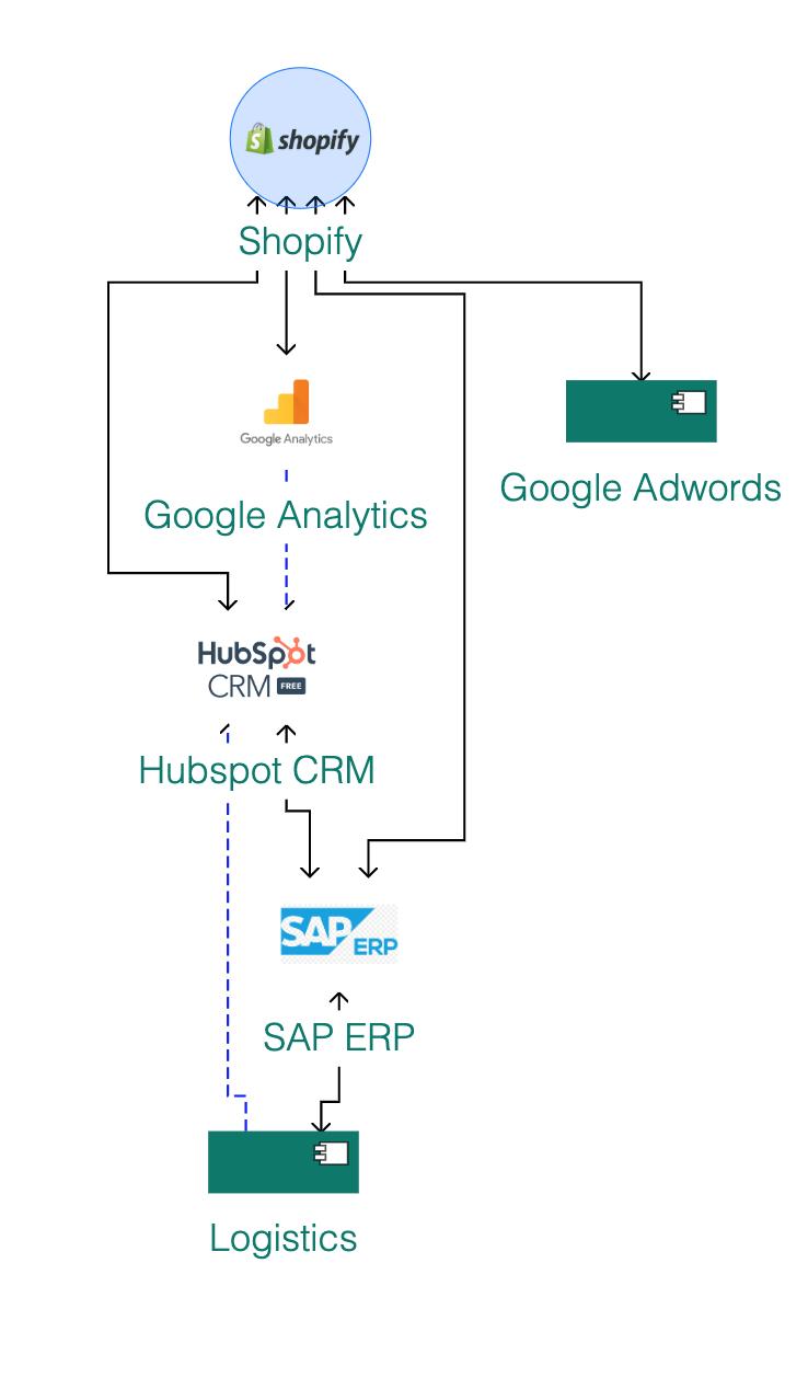 Ardoq block diagram output